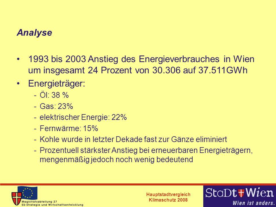 Hauptstadtvergleich Klimaschutz 2008 Analyse 1993 bis 2003 Anstieg des Energieverbrauches in Wien um insgesamt 24 Prozent von 30.306 auf 37.511GWh Ene