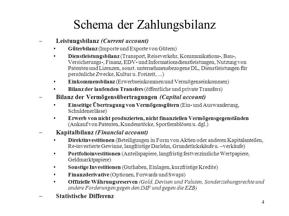 4 Schema der Zahlungsbilanz –Leistungsbilanz (Current account) Güterbilanz (Importe und Exporte von Gütern) Dienstleistungsbilanz (Transport, Reisever