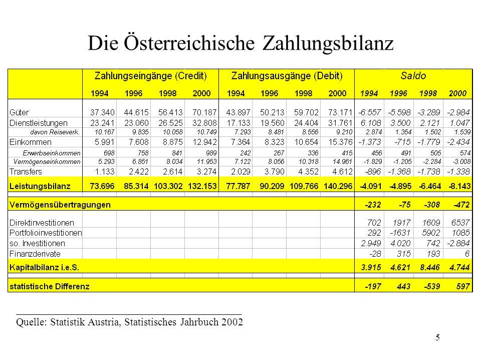5 Die Österreichische Zahlungsbilanz __________________________________________ Quelle: Statistik Austria, Statistisches Jahrbuch 2002