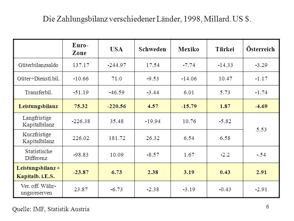 6 Die Zahlungsbilanz verschiedener Länder, 1998, Millard. US $. Euro- Zone USASchwedenMexikoTürkeiÖsterreich Güterbilanzsaldo137.17-244.9717.54-7.74-1
