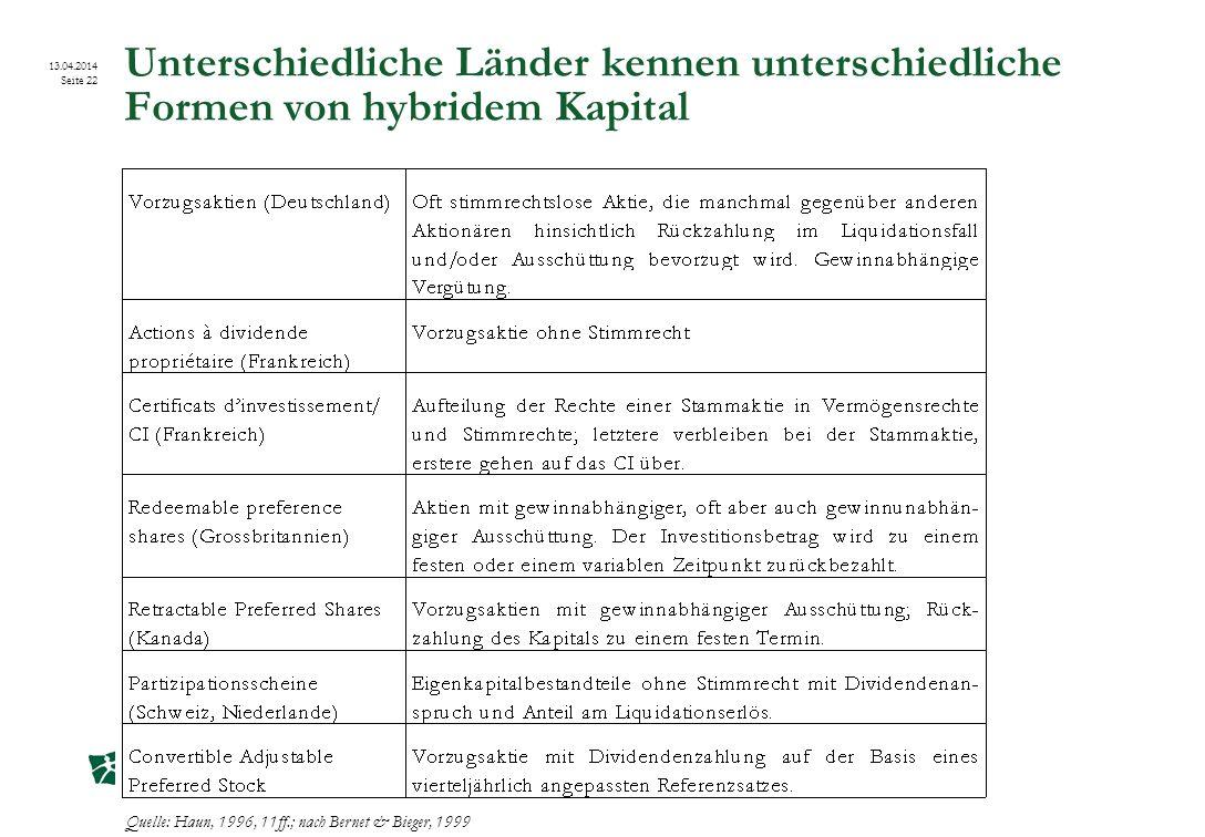 Institut für Öffentliche Dienstleistungen und Tourismus 13.04.2014 Seite 22 Unterschiedliche Länder kennen unterschiedliche Formen von hybridem Kapita