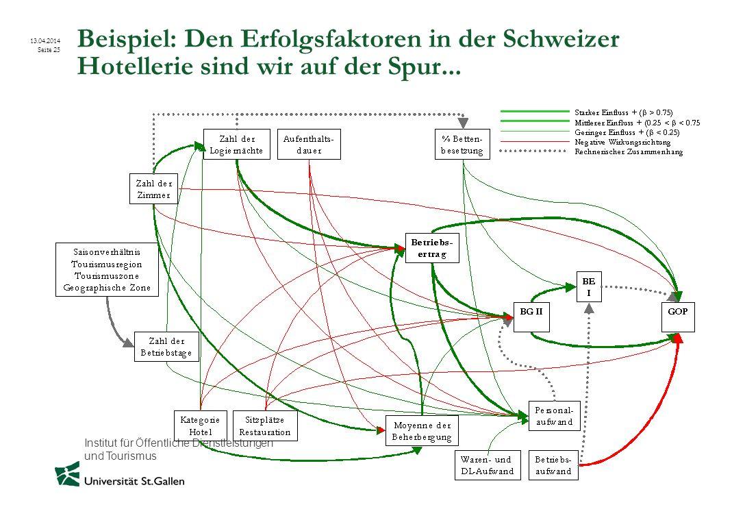 Institut für Öffentliche Dienstleistungen und Tourismus 13.04.2014 Seite 25 Beispiel: Den Erfolgsfaktoren in der Schweizer Hotellerie sind wir auf der