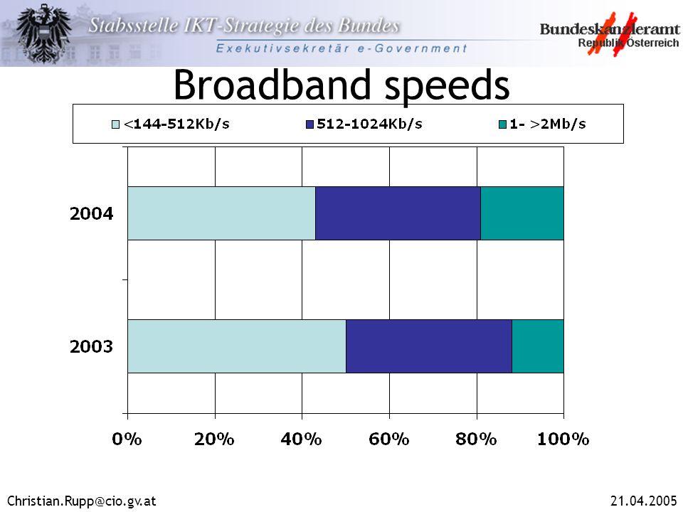 Christian.Rupp@cio.gv.at21.04.2005 Broadband speeds