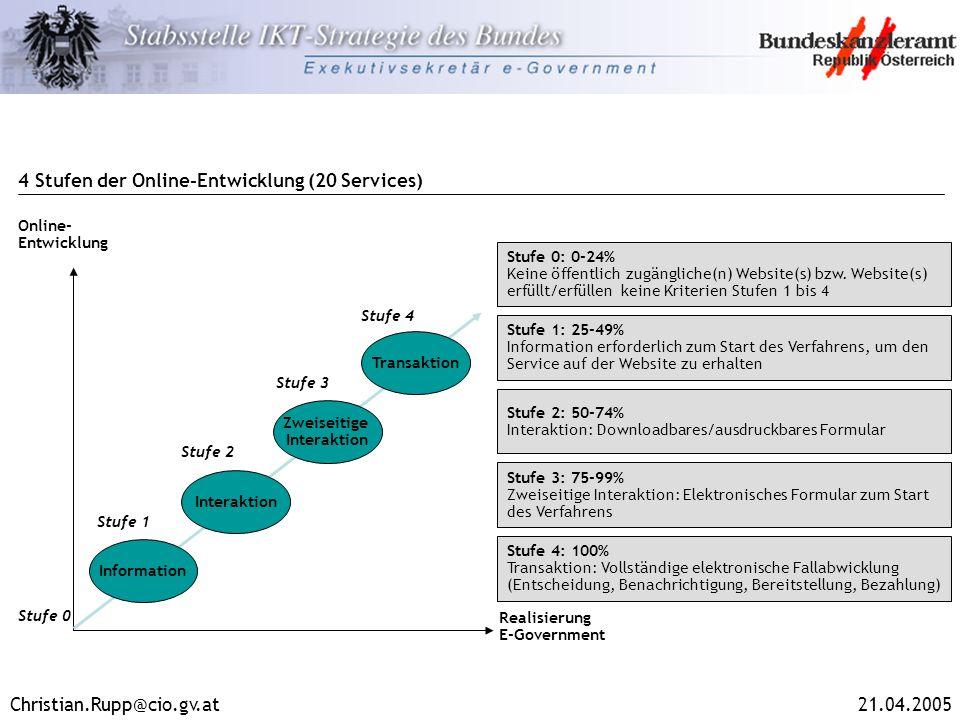 Christian.Rupp@cio.gv.at21.04.2005 4 Stufen der Online-Entwicklung (20 Services) Online- Entwicklung Realisierung E-Government Information Interaktion