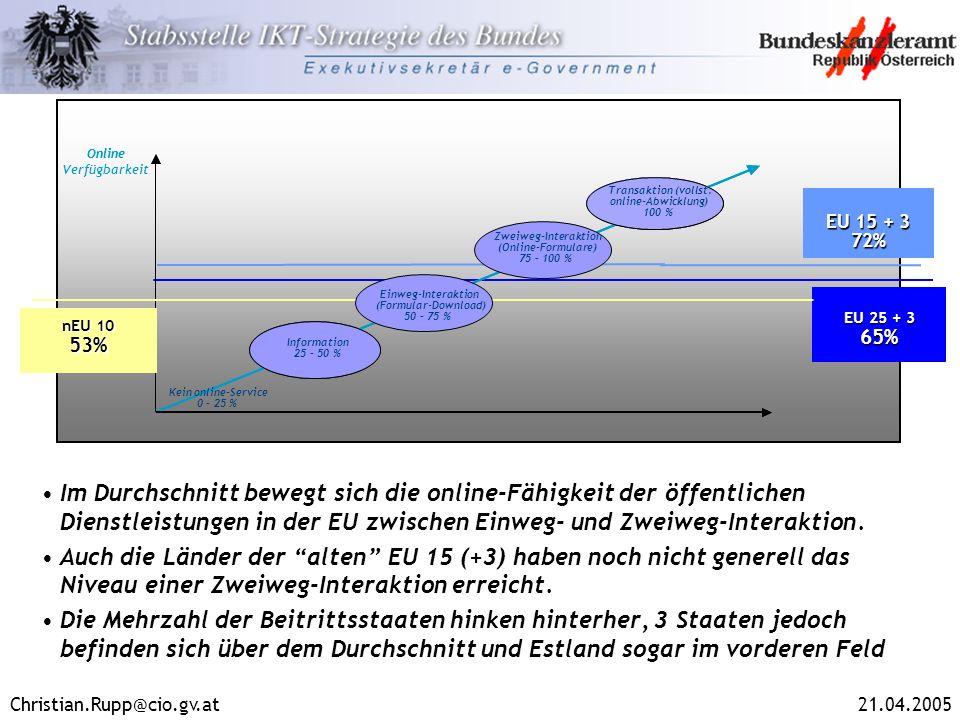 Christian.Rupp@cio.gv.at21.04.2005 EU 25 + 3 65% 25%-50% Transaction (full electronic case handling) 100% Online Transaktion (vollst. online-Abwicklun