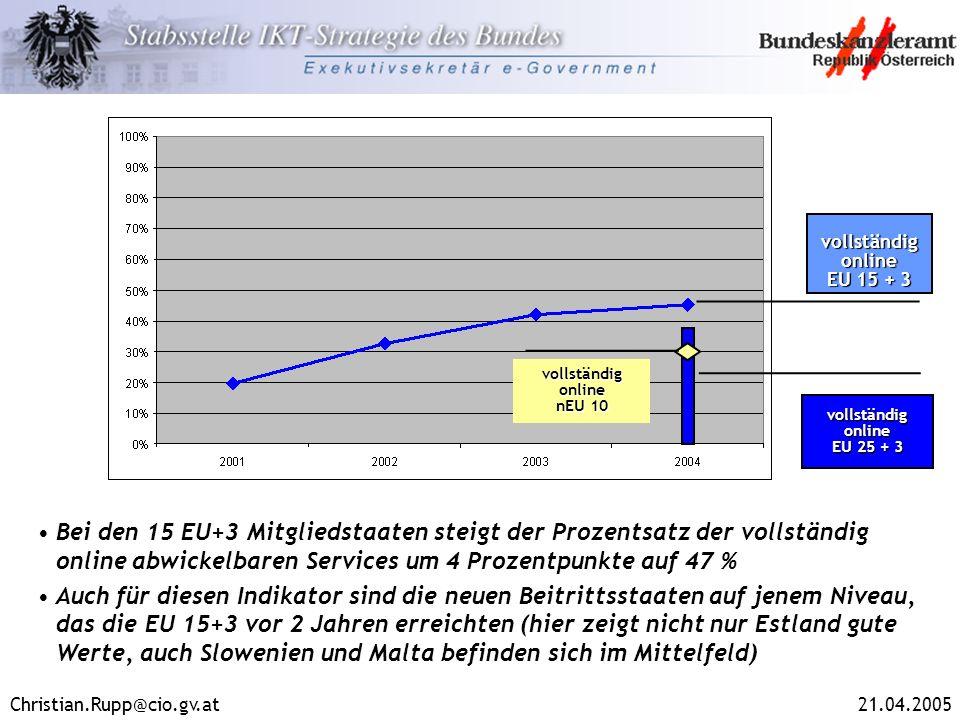 Christian.Rupp@cio.gv.at21.04.2005 Bei den 15 EU+3 Mitgliedstaaten steigt der Prozentsatz der vollständig online abwickelbaren Services um 4 Prozentpu