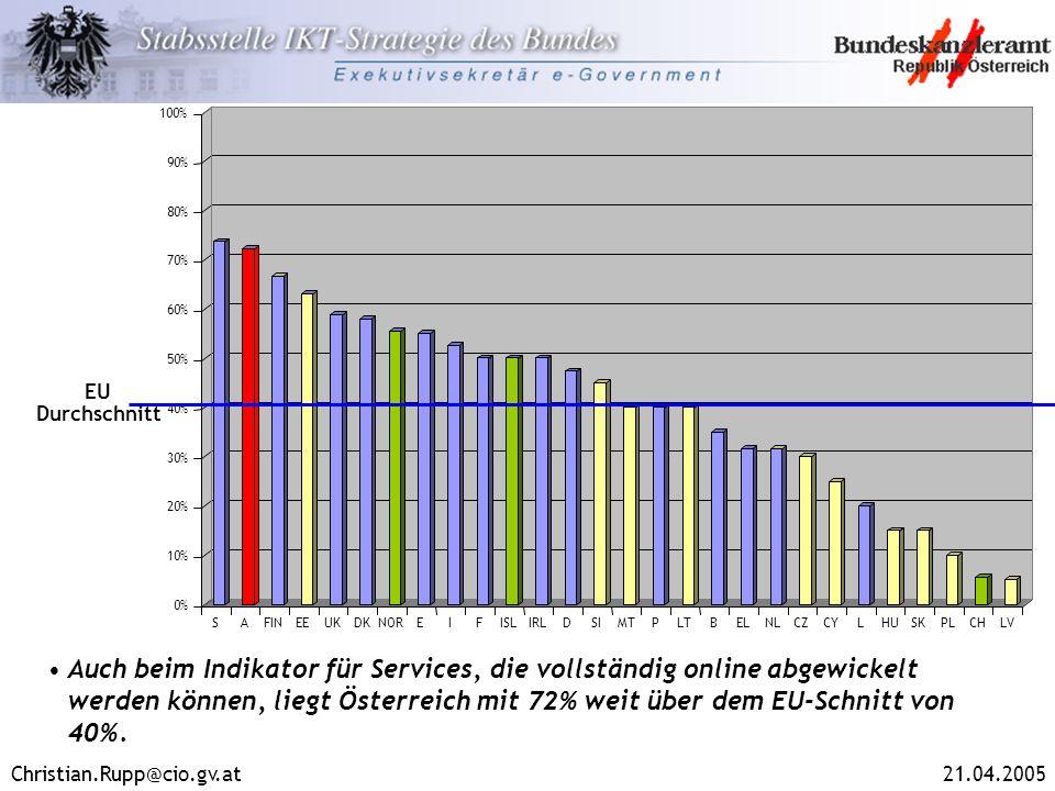 Christian.Rupp@cio.gv.at21.04.2005 Auch beim Indikator für Services, die vollständig online abgewickelt werden können, liegt Österreich mit 72% weit ü