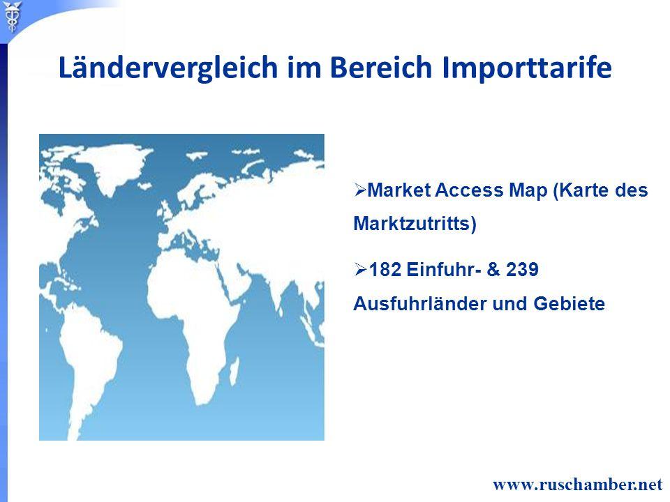 Market Access Map (Karte des Marktzutritts) 182 Einfuhr- & 239 Ausfuhrländer und Gebiete www.ruschamber.net Ländervergleich im Bereich Importtarife