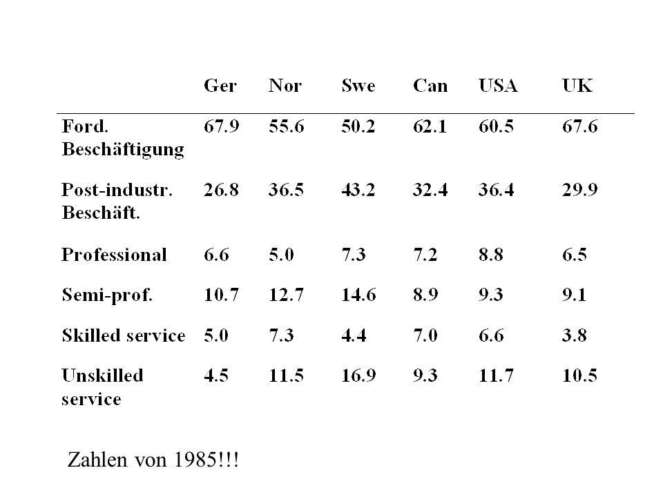 Zahlen von 1985!!!