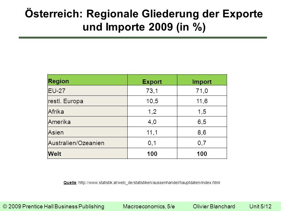 © 2009 Prentice Hall Business Publishing Macroeconomics, 5/e Olivier Blanchard Unit 5/12 Österreich: Regionale Gliederung der Exporte und Importe 2009