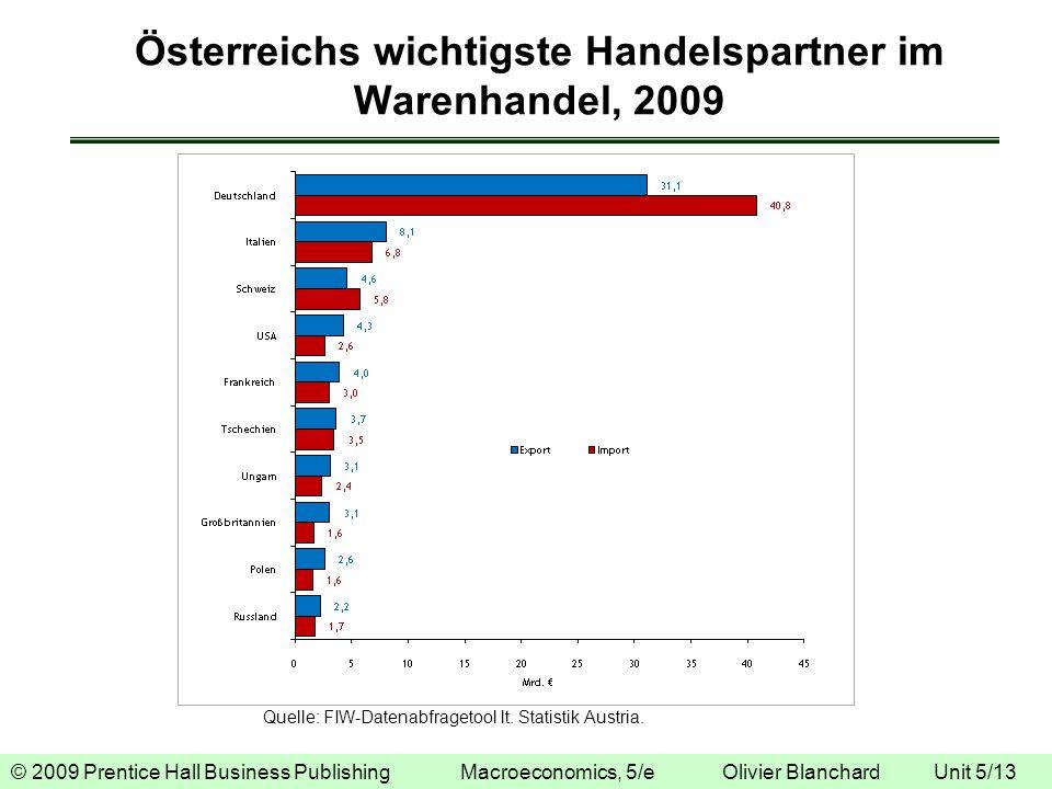 © 2009 Prentice Hall Business Publishing Macroeconomics, 5/e Olivier Blanchard Unit 5/13 Österreichs wichtigste Handelspartner im Warenhandel, 2009 Qu