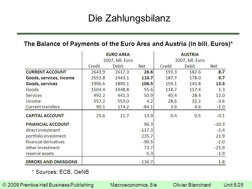 © 2009 Prentice Hall Business Publishing Macroeconomics, 5/e Olivier Blanchard Unit 5/25 Die Zahlungsbilanz The Balance of Payments of the Euro Area a