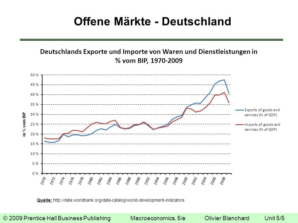 © 2009 Prentice Hall Business Publishing Macroeconomics, 5/e Olivier Blanchard Unit 5/5 Offene Märkte - Deutschland Quelle: http://data.worldbank.org/