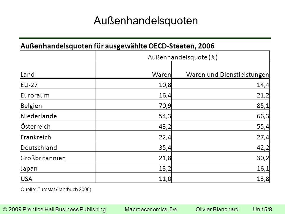 © 2009 Prentice Hall Business Publishing Macroeconomics, 5/e Olivier Blanchard Unit 5/8 Außenhandelsquoten Außenhandelsquoten für ausgewählte OECD-Sta
