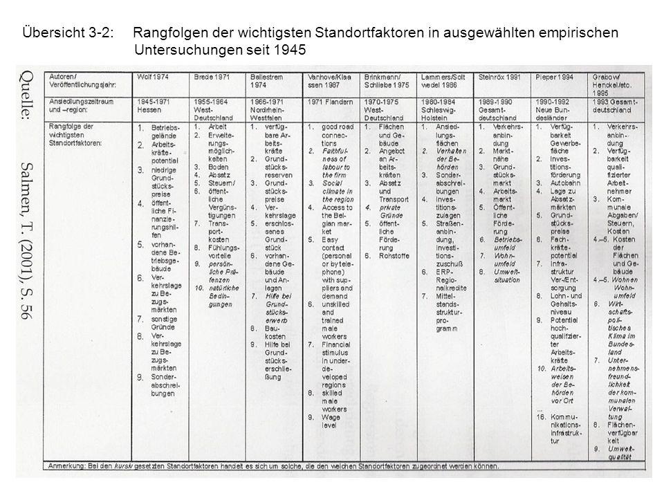 11 Übersicht 3-2:Rangfolgen der wichtigsten Standortfaktoren in ausgewählten empirischen Untersuchungen seit 1945