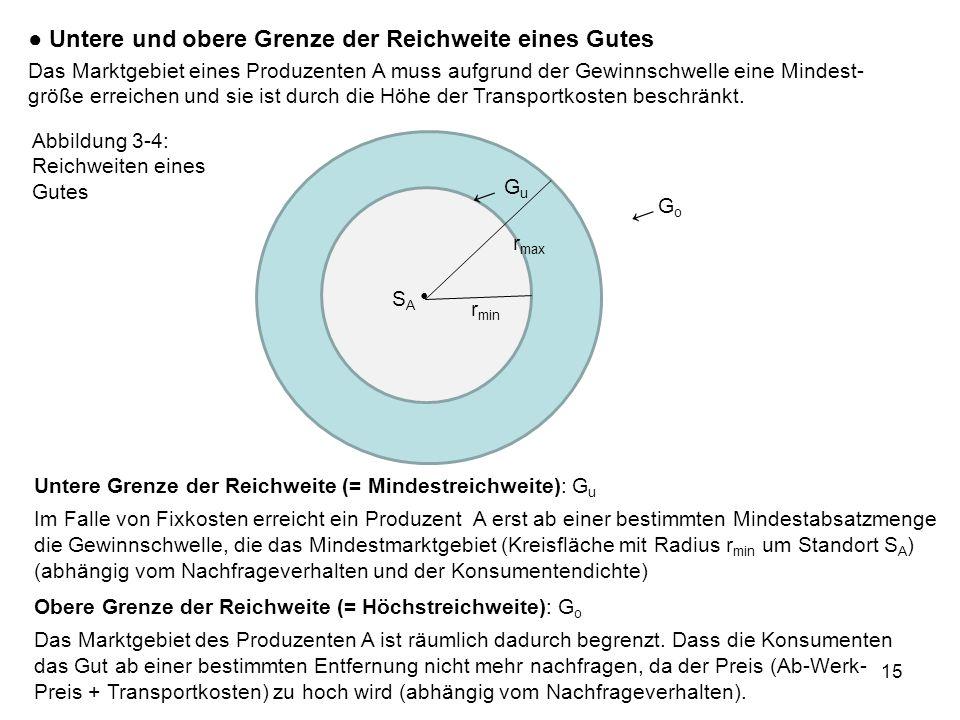 15 Untere und obere Grenze der Reichweite eines Gutes SASA r min r max GuGu GoGo Untere Grenze der Reichweite (= Mindestreichweite): G u Im Falle von Fixkosten erreicht ein Produzent A erst ab einer bestimmten Mindestabsatzmenge die Gewinnschwelle, die das Mindestmarktgebiet (Kreisfläche mit Radius r min um Standort S A ) (abhängig vom Nachfrageverhalten und der Konsumentendichte) Obere Grenze der Reichweite (= Höchstreichweite): G o Das Marktgebiet des Produzenten A ist räumlich dadurch begrenzt.