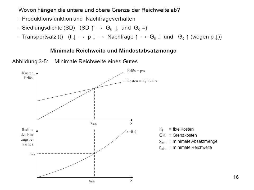 16 Minimale Reichweite und Mindestabsatzmenge Abbildung 3-5:Minimale Reichweite eines Gutes K f = fixe Kosten GK= Grenzkosten x min = minimale Absatzmenge r min = minimale Reichweite Wovon hängen die untere und obere Grenze der Reichweite ab.