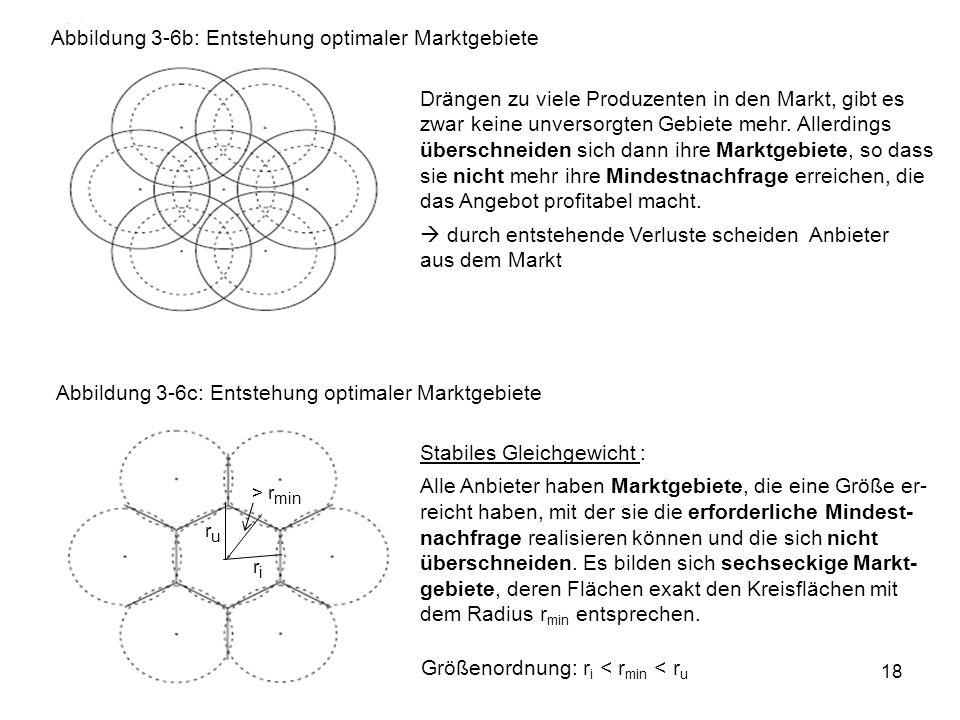 18 Abbildung 3-6b: Entstehung optimaler Marktgebiete Abbildung 3-6c: Entstehung optimaler Marktgebiete Drängen zu viele Produzenten in den Markt, gibt es zwar keine unversorgten Gebiete mehr.