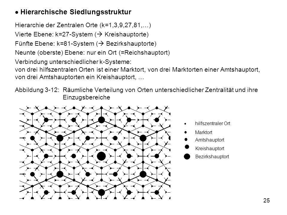 25 Hierarchische Siedlungsstruktur Hierarchie der Zentralen Orte (k=1,3,9,27,81,…) Vierte Ebene: k=27-System ( Kreishauptorte) Fünfte Ebene: k=81-System ( Bezirkshauptorte) Neunte (oberste) Ebene: nur ein Ort (=Reichshauptort) Verbindung unterschiedlicher k-Systeme: von drei hilfszentralen Orten ist einer Marktort, von drei Marktorten einer Amtshauptort, von drei Amtshauptorten ein Kreishauptort, … Abbildung 3-12:Räumliche Verteilung von Orten unterschiedlicher Zentralität und ihre Einzugsbereiche hilfszentraler Ort Marktort Amtshauptort Kreishauptort Bezirkshauptort