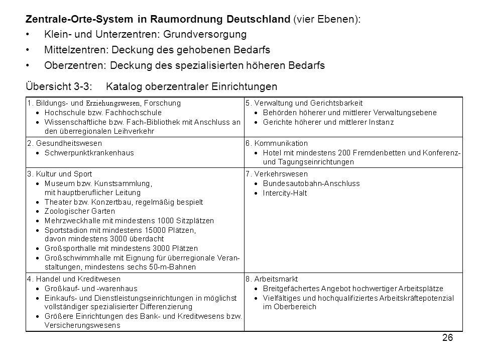 26 Zentrale-Orte-System in Raumordnung Deutschland (vier Ebenen): Klein- und Unterzentren: Grundversorgung Mittelzentren: Deckung des gehobenen Bedarfs Oberzentren: Deckung des spezialisierten höheren Bedarfs Übersicht 3-3:Katalog oberzentraler Einrichtungen
