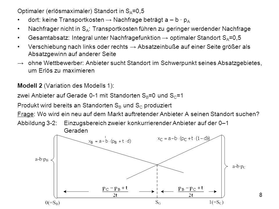 8 Optimaler (erlösmaximaler) Standort in S A =0,5 dort: keine Transportkosten Nachfrage beträgt a – b p A Nachfrager nicht in S A : Transportkosten führen zu geringer werdender Nachfrage Gesamtabsatz: Integral unter Nachfragefunktion optimaler Standort S A =0,5 Verschiebung nach links oder rechts Absatzeinbuße auf einer Seite größer als Absatzgewinn auf anderer Seite ohne Wettbewerber: Anbieter sucht Standort im Schwerpunkt seines Absatzgebietes, um Erlös zu maximieren Modell 2 (Variation des Modells 1): zwei Anbieter auf Gerade 0-1 mit Standorten S B =0 und S C =1 Produkt wird bereits an Standorten S B und S C produziert Frage: Wo wird ein neu auf dem Markt auftretender Anbieter A seinen Standort suchen.