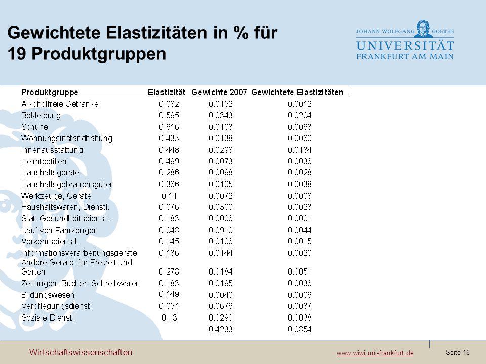 Wirtschaftswissenschaften www.wiwi.uni-frankfurt.de www.wiwi.uni-frankfurt.de Seite 16 Gewichtete Elastizitäten in % für 19 Produktgruppen