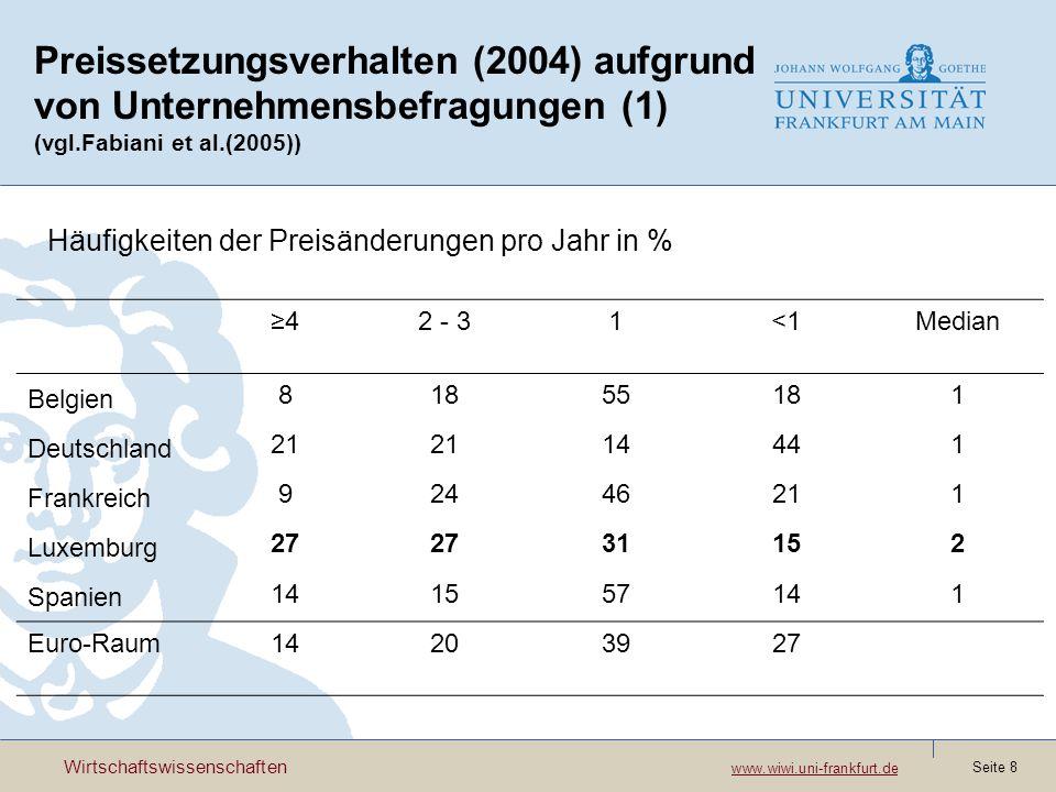 Wirtschaftswissenschaften www.wiwi.uni-frankfurt.de www.wiwi.uni-frankfurt.de Seite 9 Preissetzungsverhalten (2004) aufgrund von Unternehmensbefragungen (2) Bedeutung der Determinanten von Preiserhöhungen (Mittlere Scores) Arbeits- kosten Material- kosten Finanz- kosten Nach- frage Konkurrenz- preise Belgien 2,9 2,2 2,5 Deutsch- land 2,73,41,92,22,1 Frankreich 2,53,0-2,02,3 Luxemburg 3,5-3,02,32,4 Spanien 2,73,41,92,22,1 Euro-Raum3,03,12,2 2,4