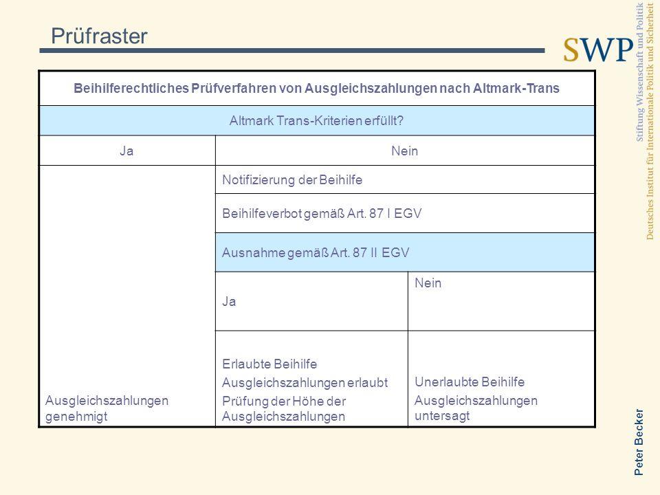 Peter Becker Prüfraster Beihilferechtliches Prüfverfahren von Ausgleichszahlungen nach Altmark-Trans Altmark Trans-Kriterien erfüllt? JaNein Ausgleich