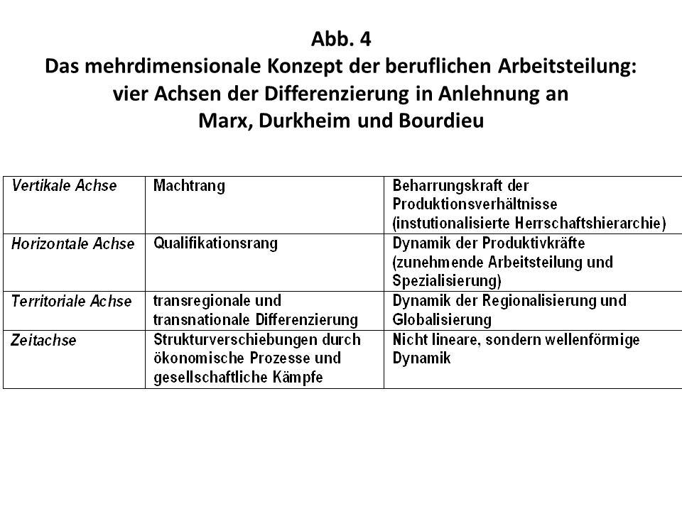 Abb. 4 Das mehrdimensionale Konzept der beruflichen Arbeitsteilung: vier Achsen der Differenzierung in Anlehnung an Marx, Durkheim und Bourdieu