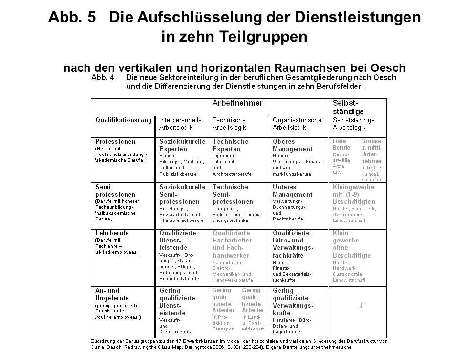 Abb. 5 Die Aufschl ü sselung der Dienstleistungen in zehn Teilgruppen nach den vertikalen und horizontalen Raumachsen bei Oesch