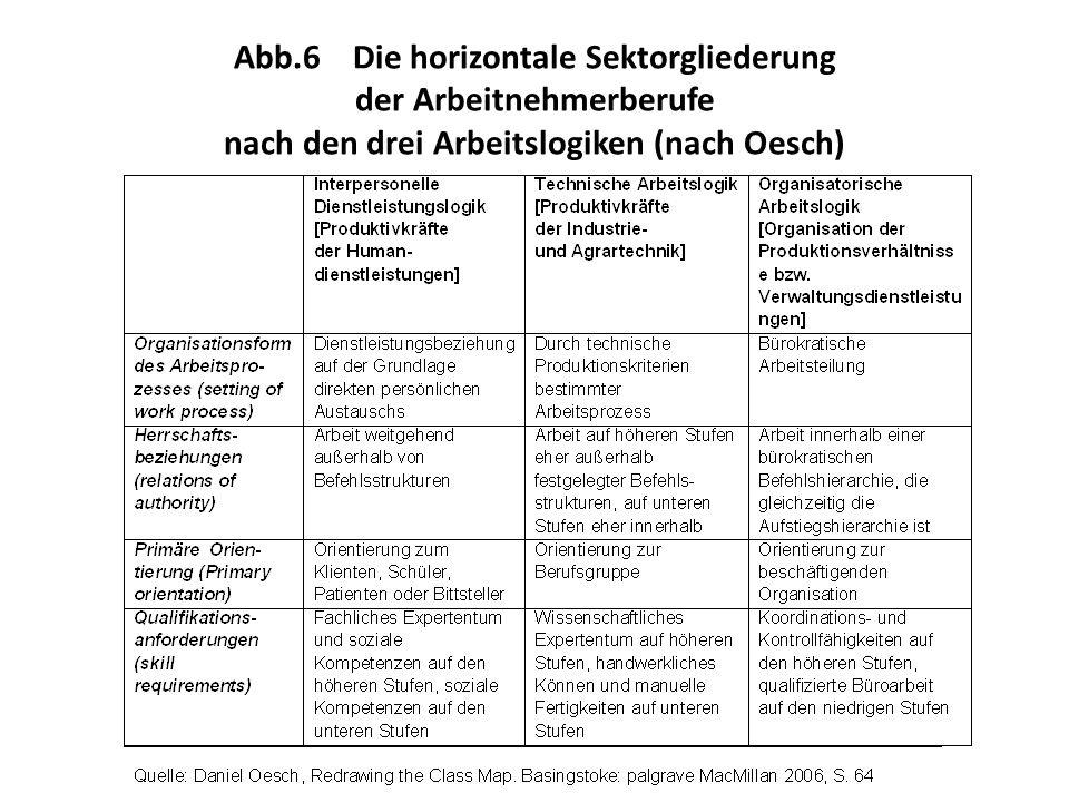 Abb.6 Die horizontale Sektorgliederung der Arbeitnehmerberufe nach den drei Arbeitslogiken (nach Oesch)