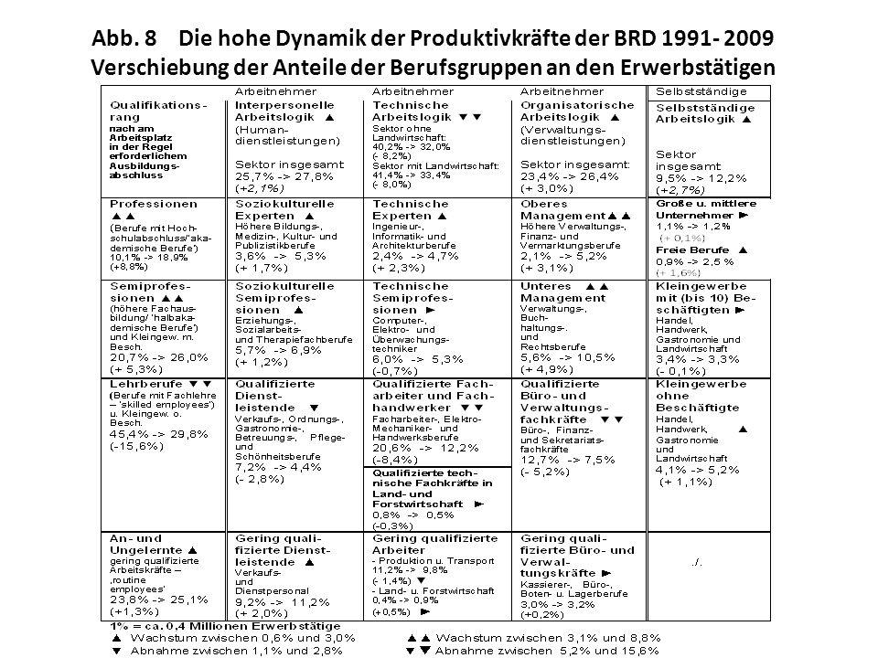 Abb. 8 Die hohe Dynamik der Produktivkräfte der BRD 1991- 2009 Verschiebung der Anteile der Berufsgruppen an den Erwerbstätigen