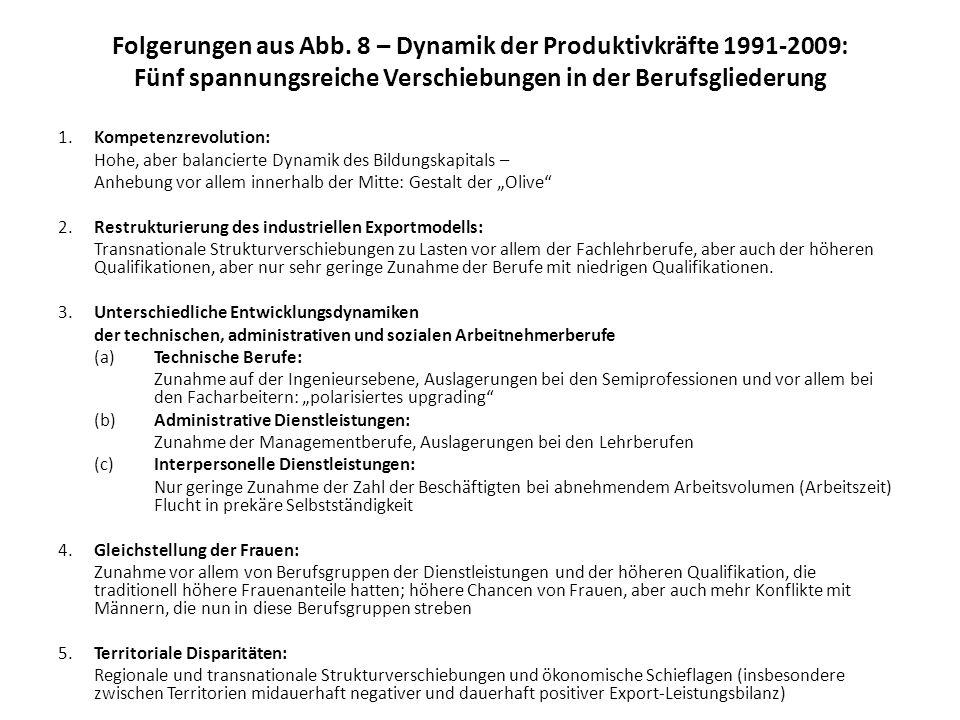 Folgerungen aus Abb. 8 – Dynamik der Produktivkräfte 1991-2009: Fünf spannungsreiche Verschiebungen in der Berufsgliederung 1.Kompetenzrevolution: Hoh