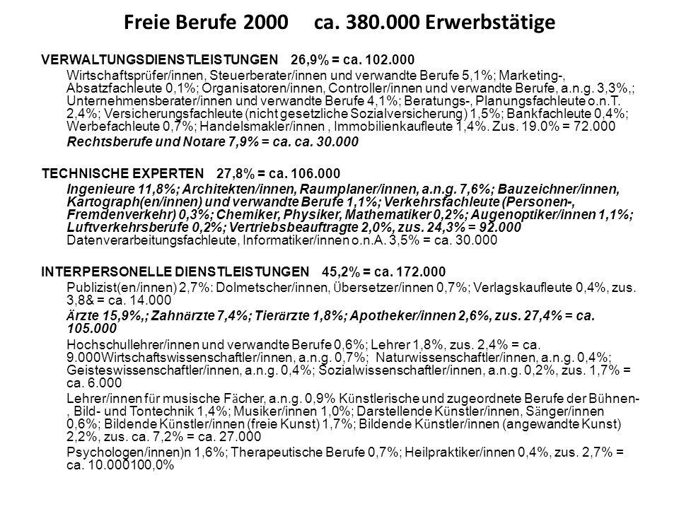 Freie Berufe 2000 ca. 380.000 Erwerbstätige VERWALTUNGSDIENSTLEISTUNGEN 26,9% = ca. 102.000 Wirtschaftspr ü fer/innen, Steuerberater/innen und verwand