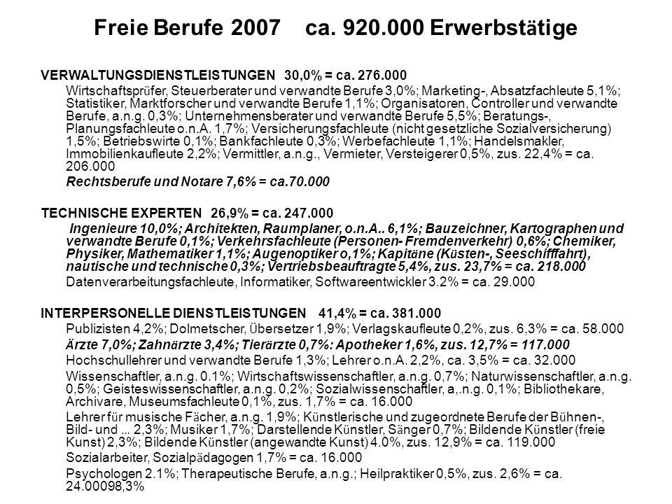 Freie Berufe 2007 ca. 920.000 Erwerbst ä tige VERWALTUNGSDIENSTLEISTUNGEN 30,0% = ca. 276.000 Wirtschaftspr ü fer, Steuerberater und verwandte Berufe