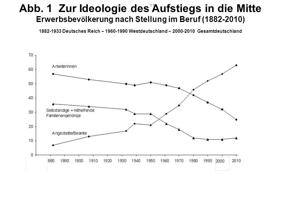 2.1. Abb. 1 Zur Ideologie des Aufstiegs in die Mitte Erwerbsbev ö lkerung nach Stellung im Beruf (1882-2010) 1882-1933 Deutsches Reich – 1960-1990 Wes