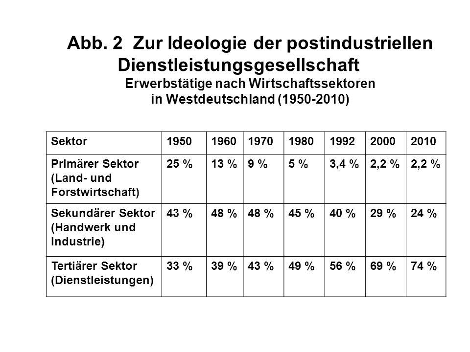 Abb. 2 Zur Ideologie der postindustriellen Dienstleistungsgesellschaft Erwerbstätige nach Wirtschaftssektoren in Westdeutschland (1950-2010) Sektor195