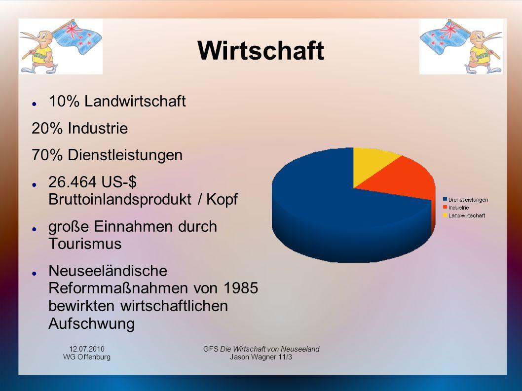 12.07.2010 WG Offenburg GFS Die Wirtschaft von Neuseeland Jason Wagner 11/3 Wirtschaft 10% Landwirtschaft 20% Industrie 70% Dienstleistungen 26.464 US