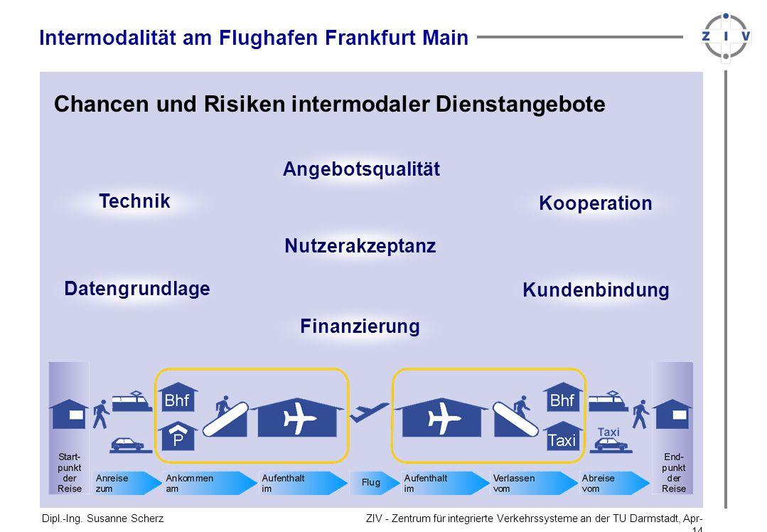 ZIV - Zentrum für integrierte Verkehrssysteme an der TU Darmstadt, Apr-14Apr-14 Dipl.-Ing. Susanne Scherz Intermodalität am Flughafen Frankfurt Main C