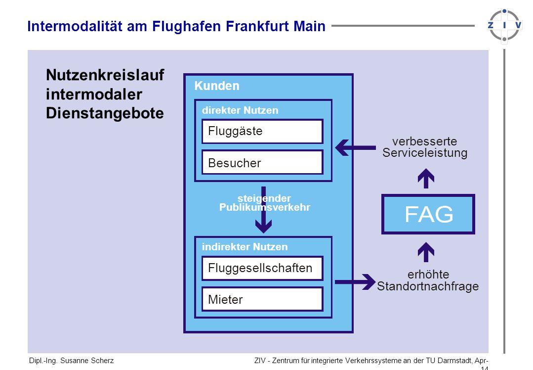 ZIV - Zentrum für integrierte Verkehrssysteme an der TU Darmstadt, Apr-14Apr-14 Nutzenkreislauf intermodaler Dienstangebote Dipl.-Ing.