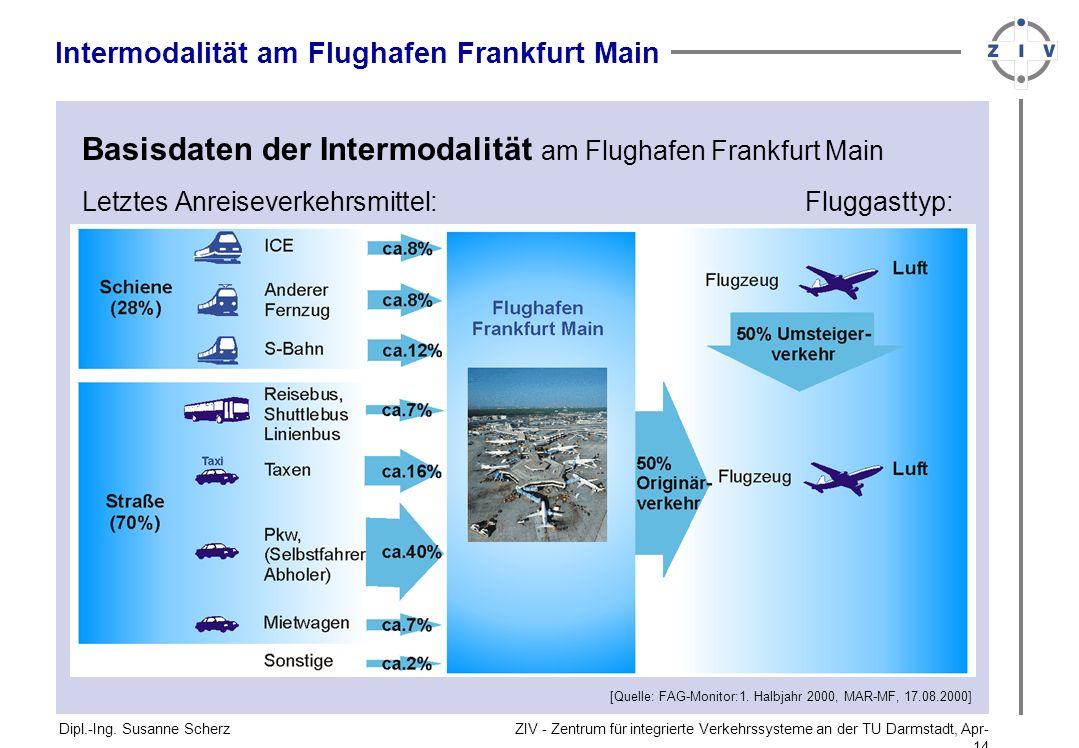 ZIV - Zentrum für integrierte Verkehrssysteme an der TU Darmstadt, Apr-14Apr-14 Dipl.-Ing. Susanne Scherz Basisdaten der Intermodalität am Flughafen F
