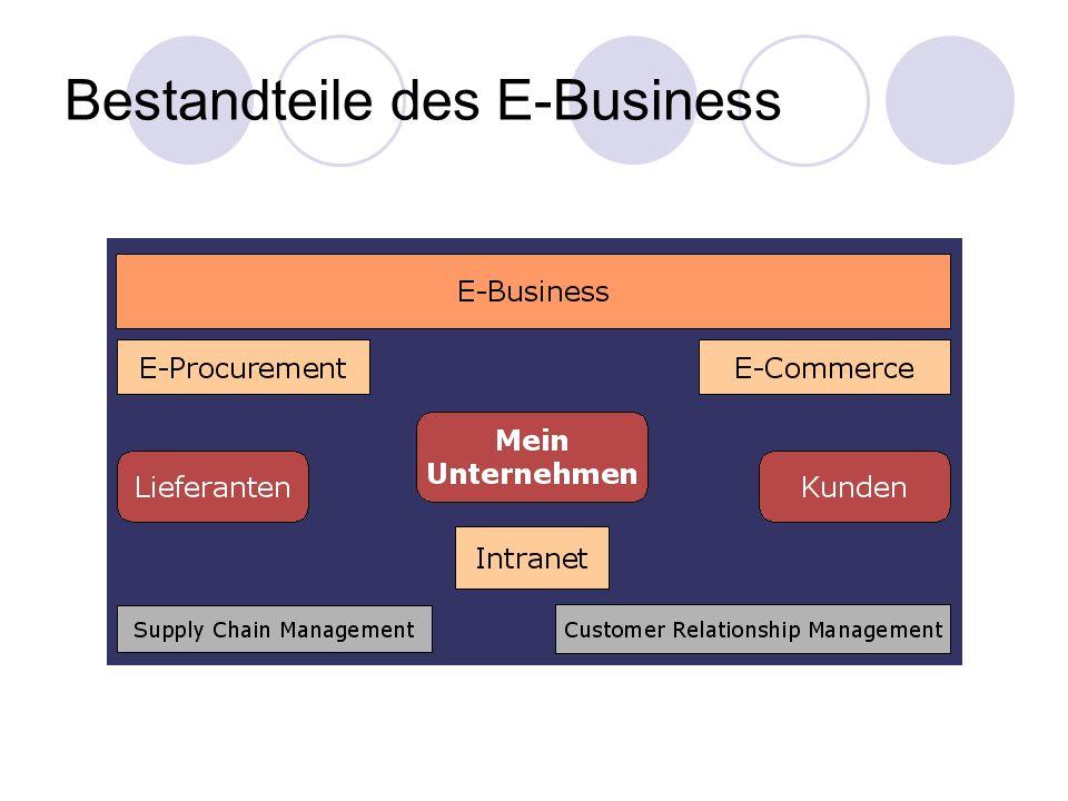 Mögliche Interaktionsformen zwischen den Gruppen Consumer: Abnehmer, Kunden Business: Anbieter, andere Unternehmen Administration: Behörden, Staat