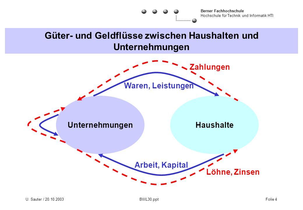 Berner Fachhochschule Hochschule für Technik und Informatik HTI U. Sauter / 20.10.2003 BWL30.ppt Folie 4 Güter- und Geldflüsse zwischen Haushalten und