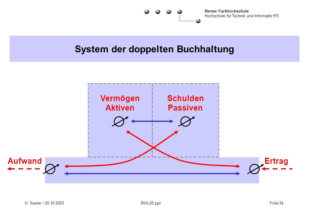 Berner Fachhochschule Hochschule für Technik und Informatik HTI U. Sauter / 20.10.2003 BWL30.ppt Folie 54 System der doppelten Buchhaltung Vermögen Ak