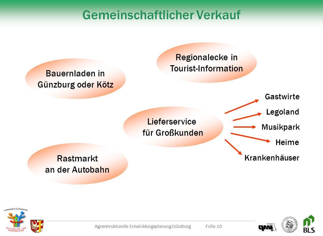 Agrarstrukturelle Entwicklungsplanung GünzburgFolie 9 Was gemeinsam geschehen sollte Stabilisierung und Ausbau Bauernmarkt Günzburg Weiterentwicklung