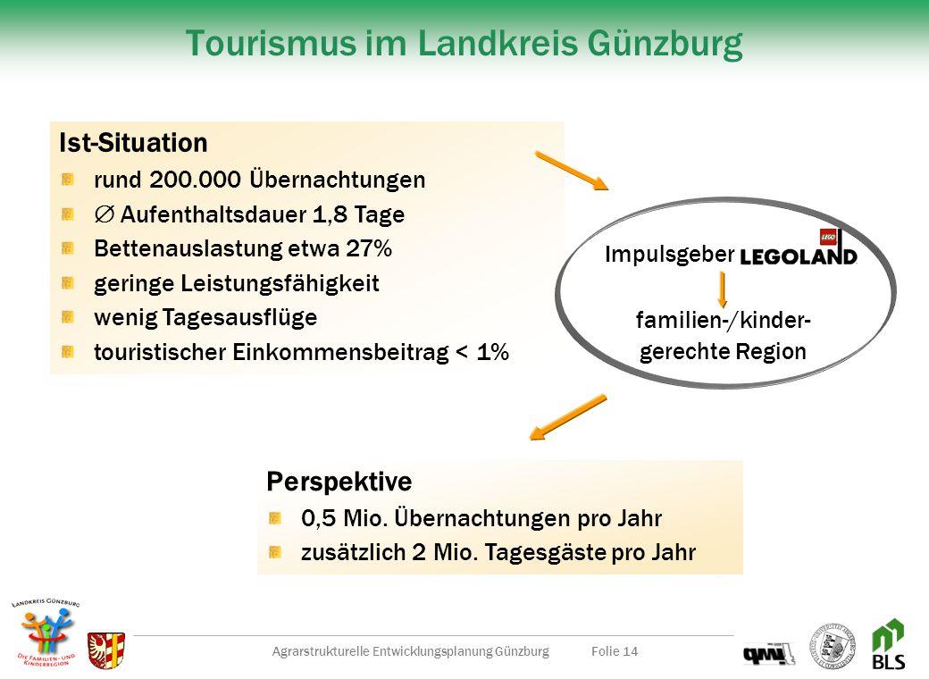 Agrarstrukturelle Entwicklungsplanung GünzburgFolie 13 Energie aus Biomasse Was ist zu tun? Eigene Maschinen mit Rapsöl betreiben Stromerzeugung in (g