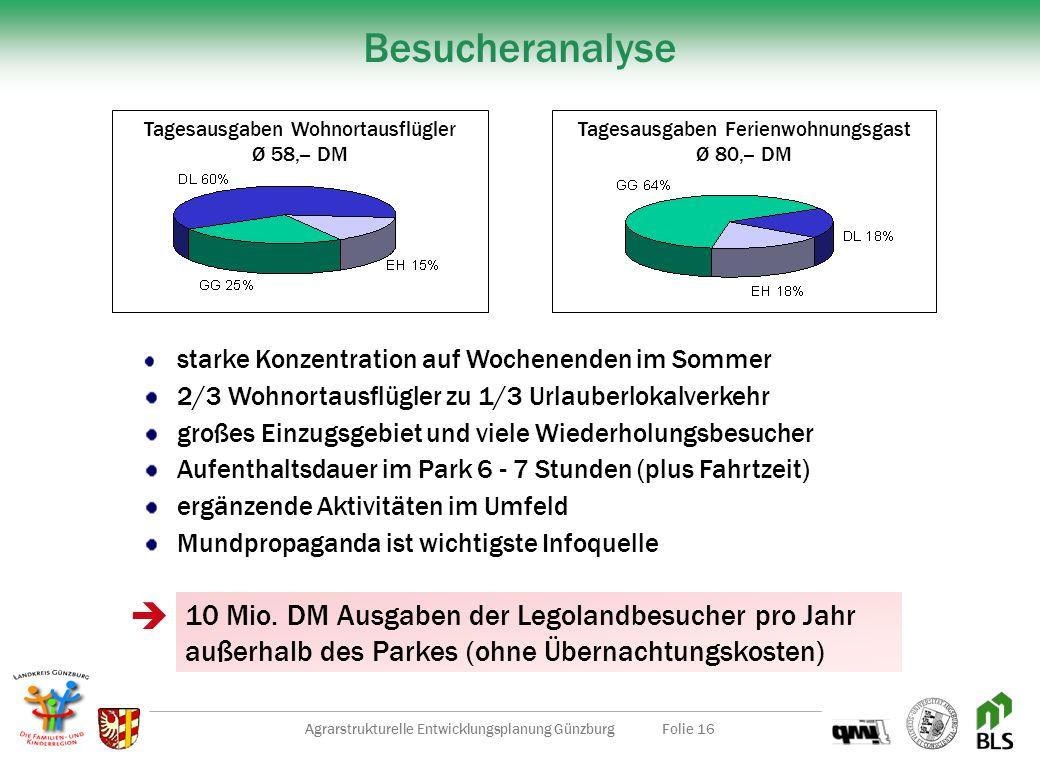 Agrarstrukturelle Entwicklungsplanung GünzburgFolie 15 Entwicklungsimpulse durch Legoland Investitionsvolumen Bau 300 Mio. DM Feriendorf 50 Mio. DM Ne