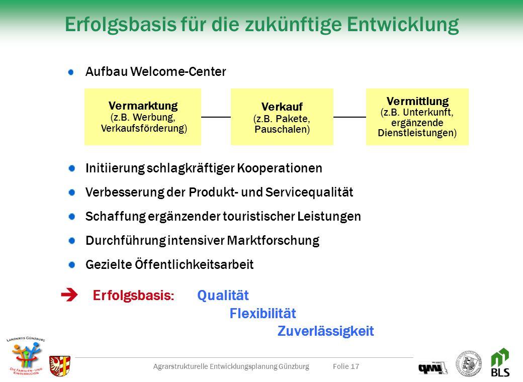 Agrarstrukturelle Entwicklungsplanung GünzburgFolie 16 Besucheranalyse starke Konzentration auf Wochenenden im Sommer 2/3 Wohnortausflügler zu 1/3 Url