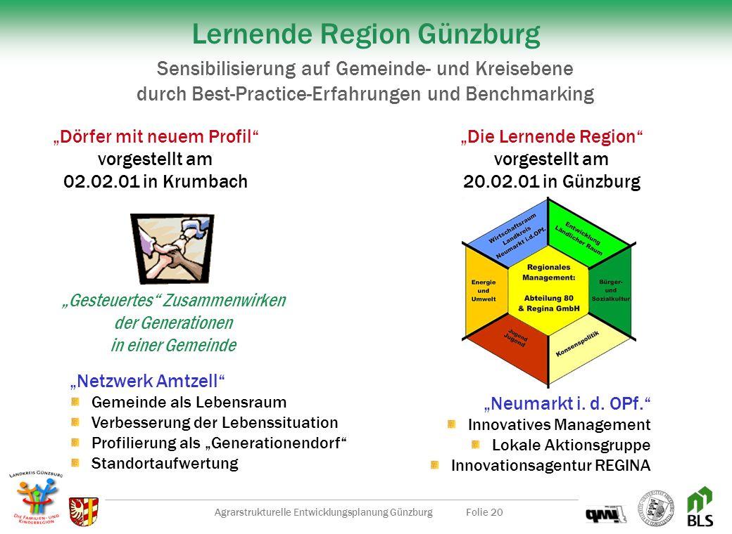 Agrarstrukturelle Entwicklungsplanung GünzburgFolie 19 Interessengemeinschaft Ländlicher Tourismus gegründet am 19.03.2001 Aufbau und Entwicklung des