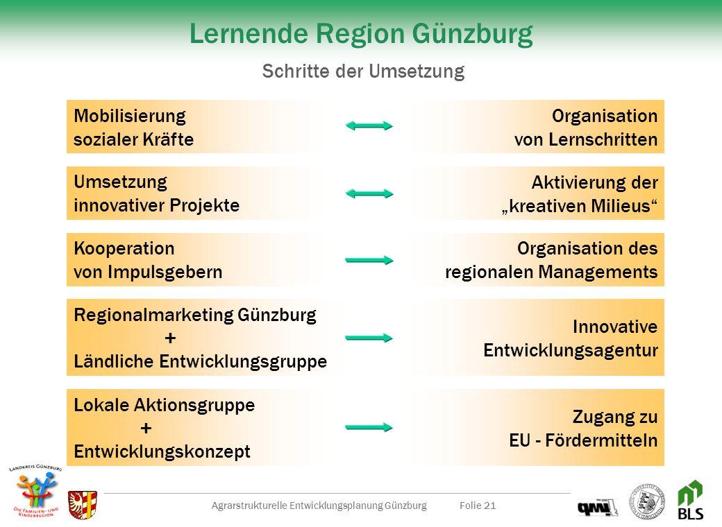 Agrarstrukturelle Entwicklungsplanung GünzburgFolie 20 Sensibilisierung auf Gemeinde- und Kreisebene durch Best-Practice-Erfahrungen und Benchmarking